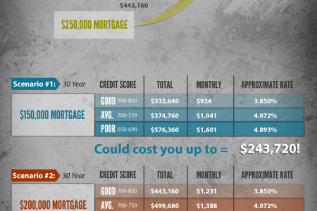 A Bad Credit Score Will Cost You Infographic