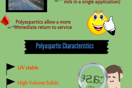 A Basic Insight Of Polyaspartic Coating Infographic
