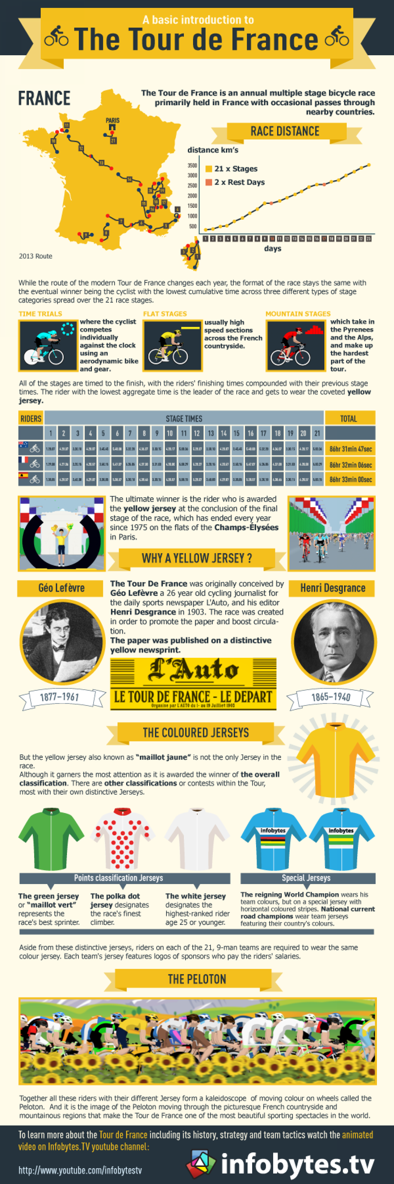 "A basic introduction to ""The Tour de France"" Infographic"