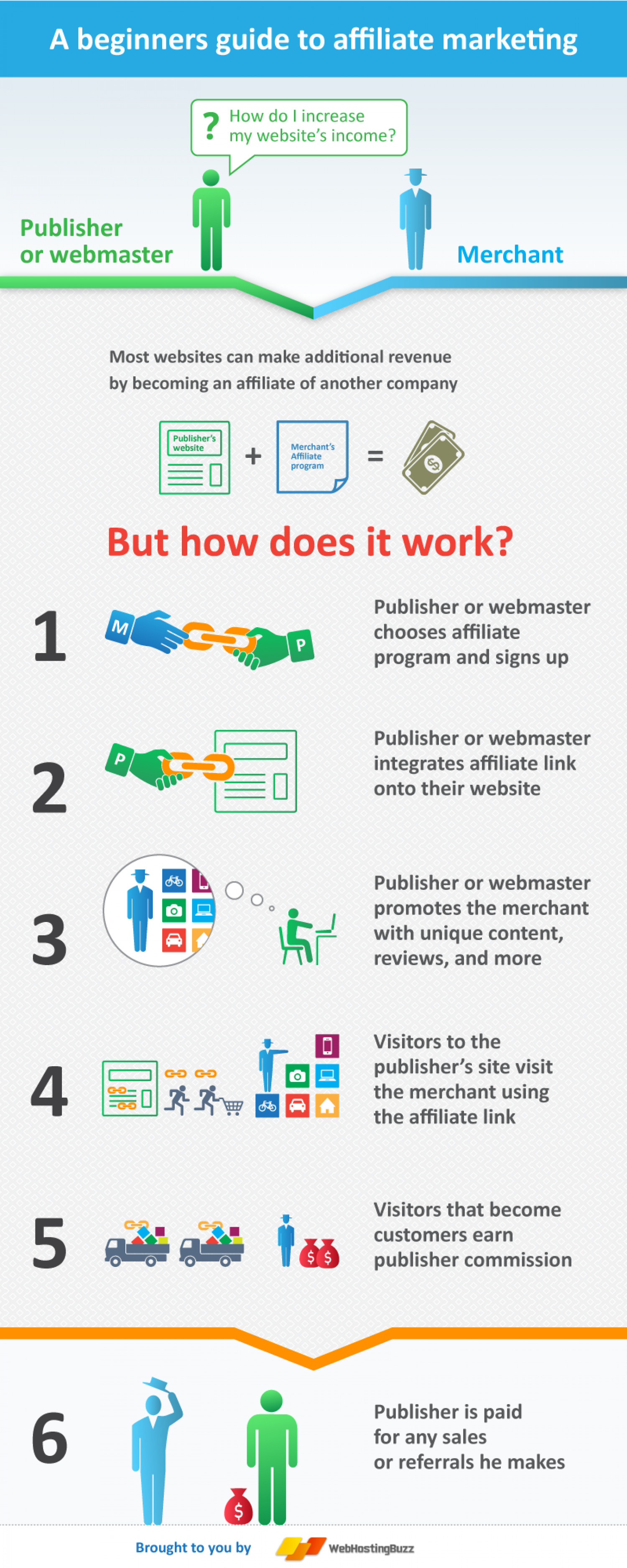 A Beginners Guide to Affiliate Marketing Infographic