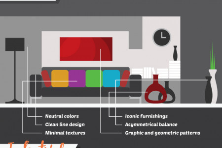 A Beginner's Guide to Interior Design & Decorating Infographic