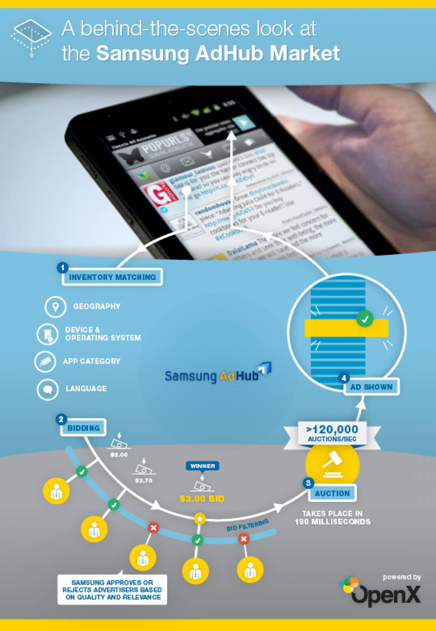 A behind-the-scenes look at the Samsung AdHub Market Infographic