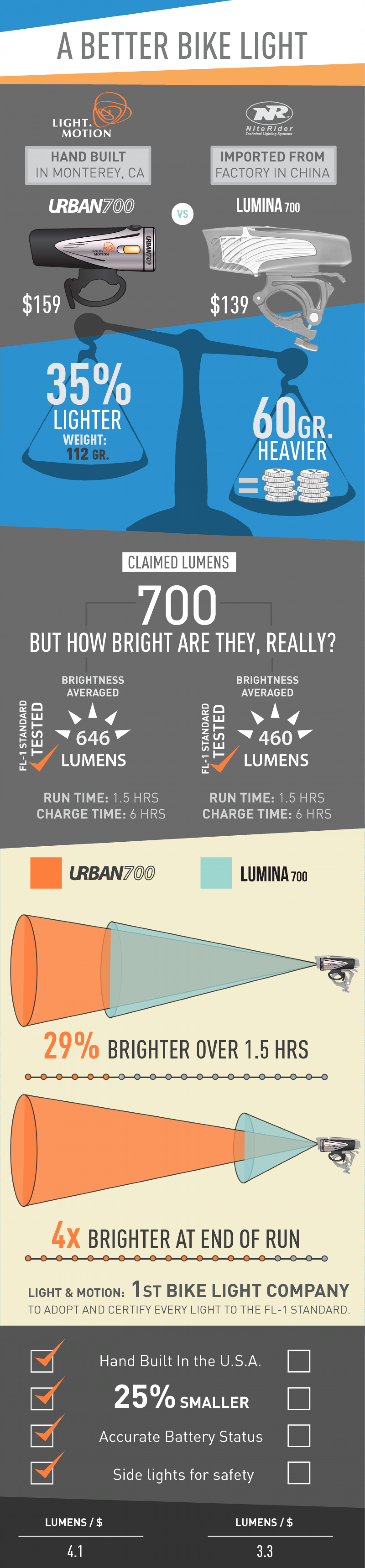 A Better Bike Light - Urban 700 Infographic