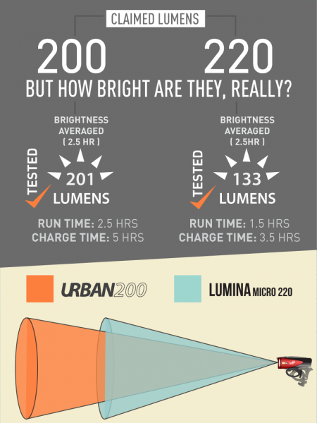 A Better Bike Light (Light & Motion's Urban 200) Infographic