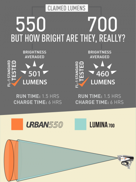 A Better Bike Light (Urban 550) Infographic