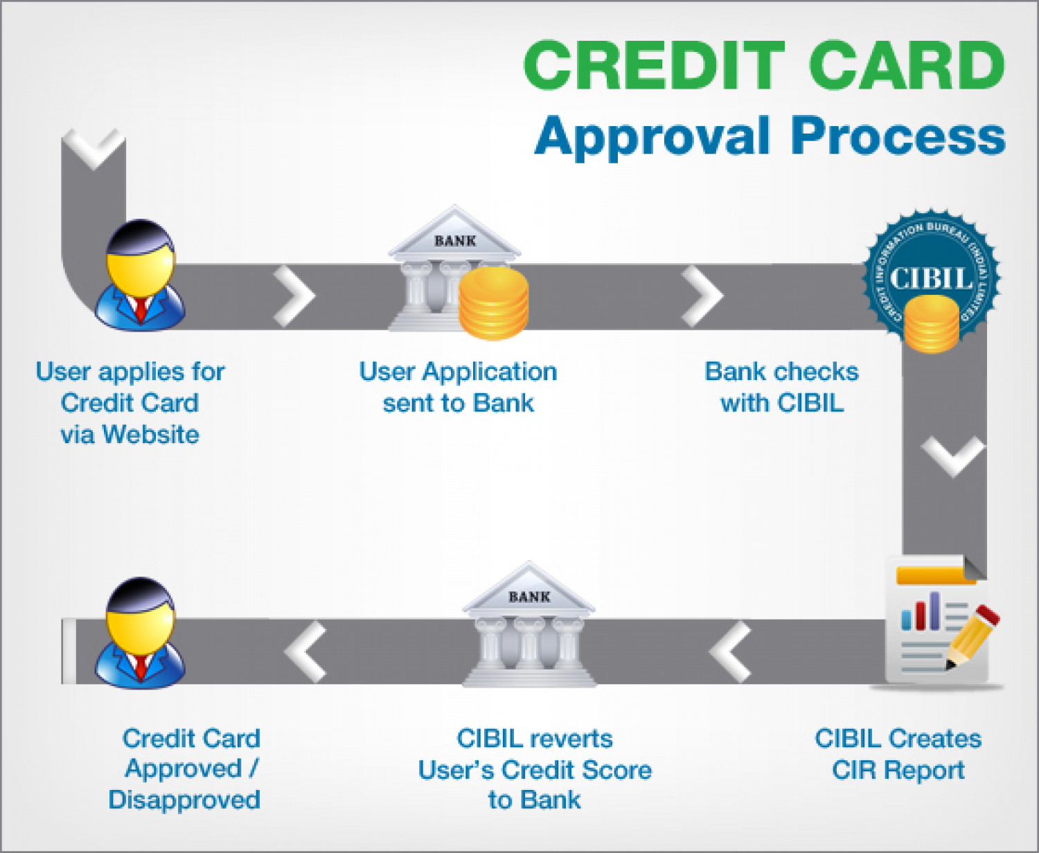 Credit Card Approval Process Infographic