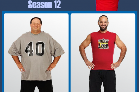 A Big Weight Loser Infographic