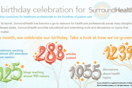A birthday celebration for SurroundHealth Infographic