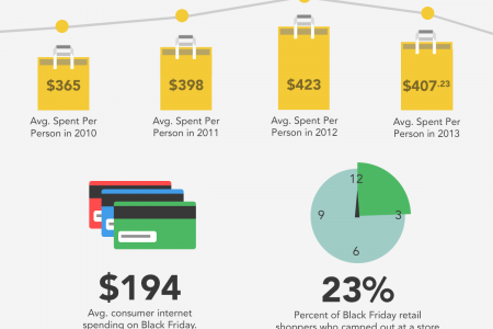A Black Friday Infographic: A Deep Look at Shopping Data Infographic