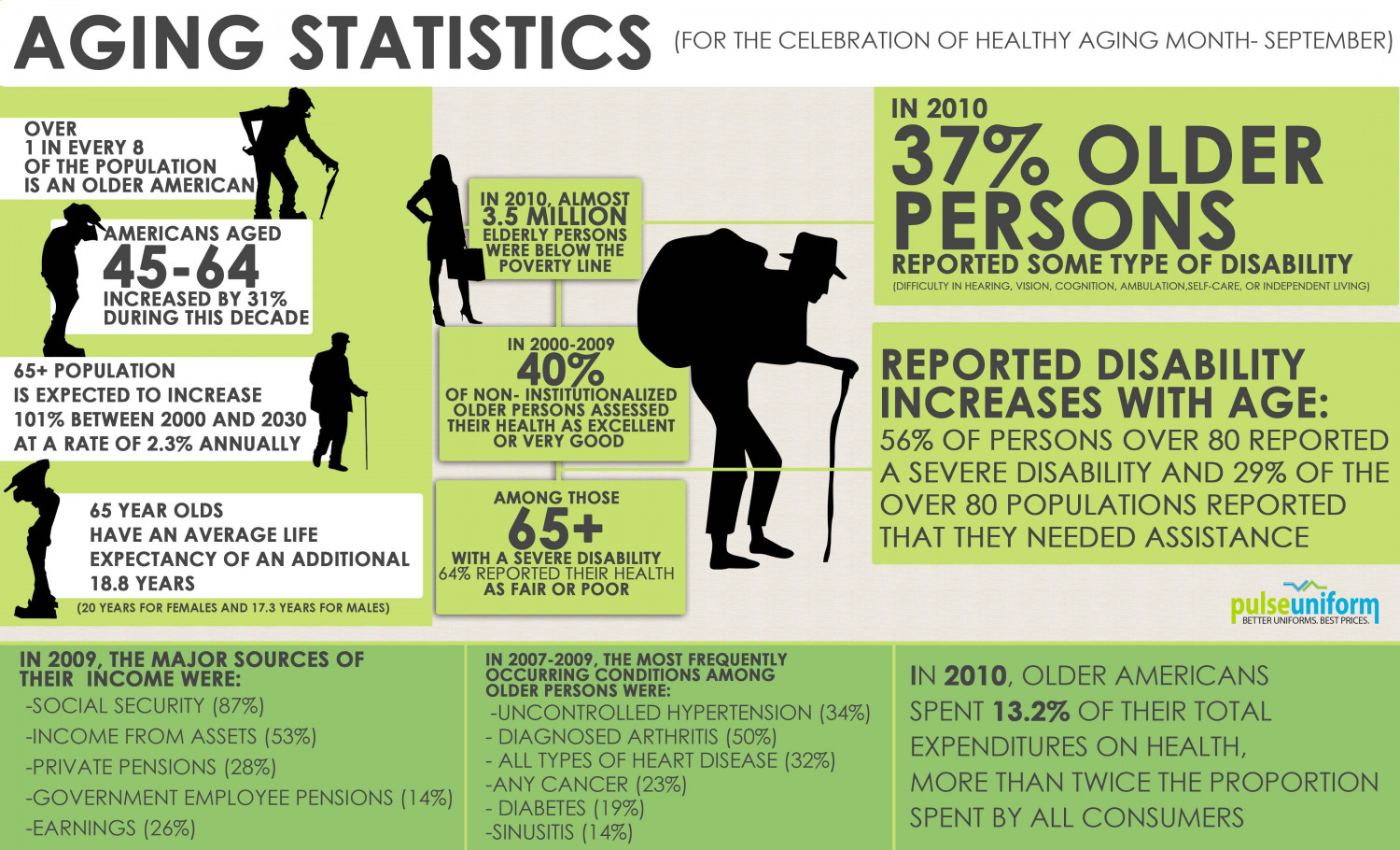 A Brief Glimpse on Aging Infographic