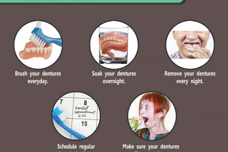 A Brief Guide on Dentures Infographic Infographic