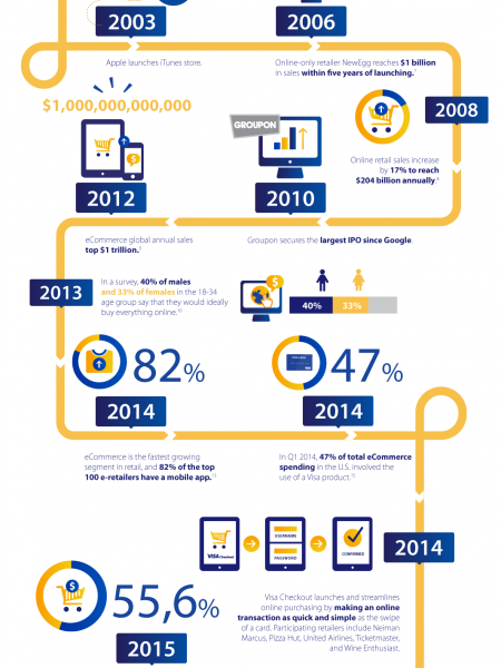 A brief history  of eCcommerce Infographic