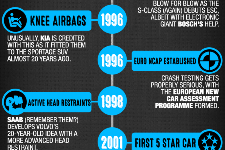 A Brief History of Car Safety Features Infographic