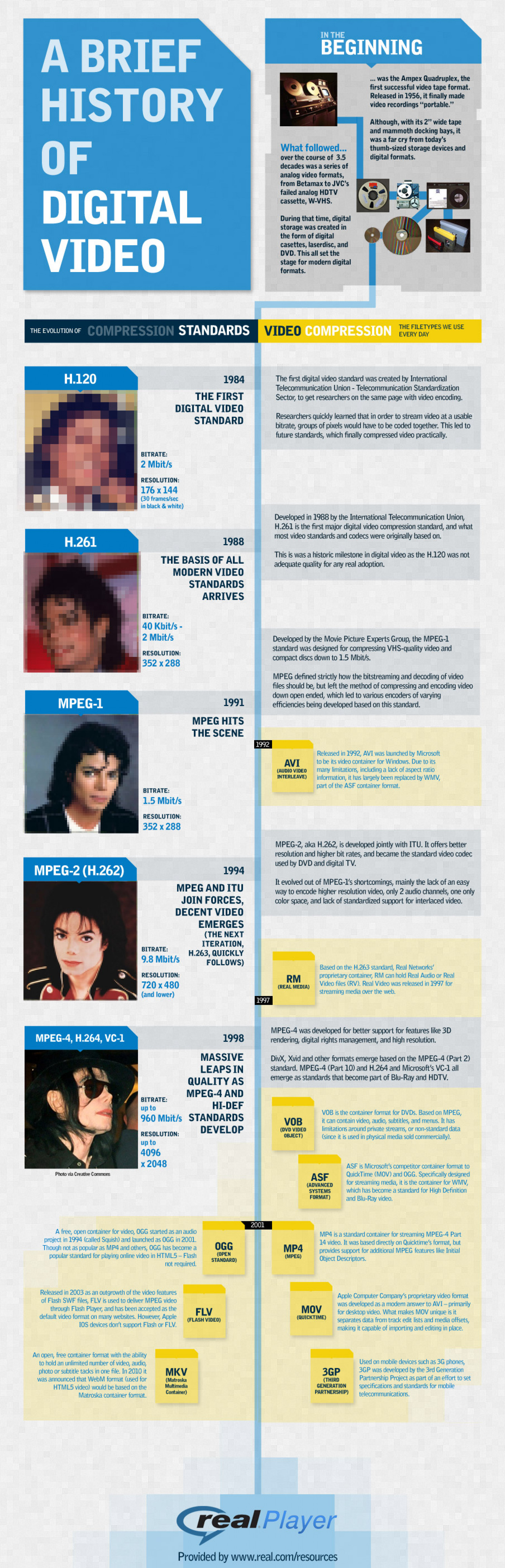 A Brief History of Digital Video Infographic