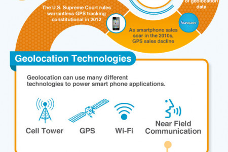 A Brief History of Geolocation Infographic