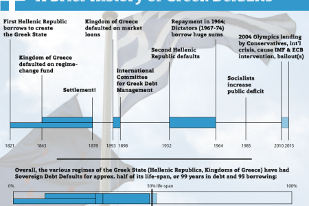 A Brief History of Greek Defaults Infographic