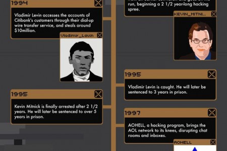 A Brief History of Hacking @ 1-800-439-2178 Hp Technical Support  Number Infographic