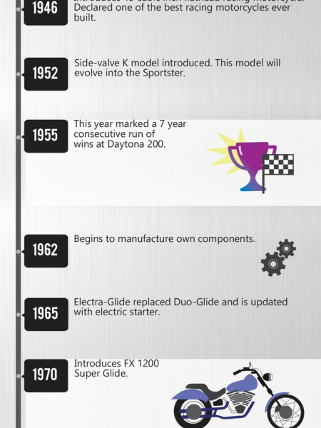 A Brief History of Harley Davidson Infographic