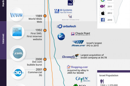 A Brief History of Israeli Innovation Infographic