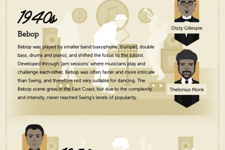 A Brief History of Jazz Infographic