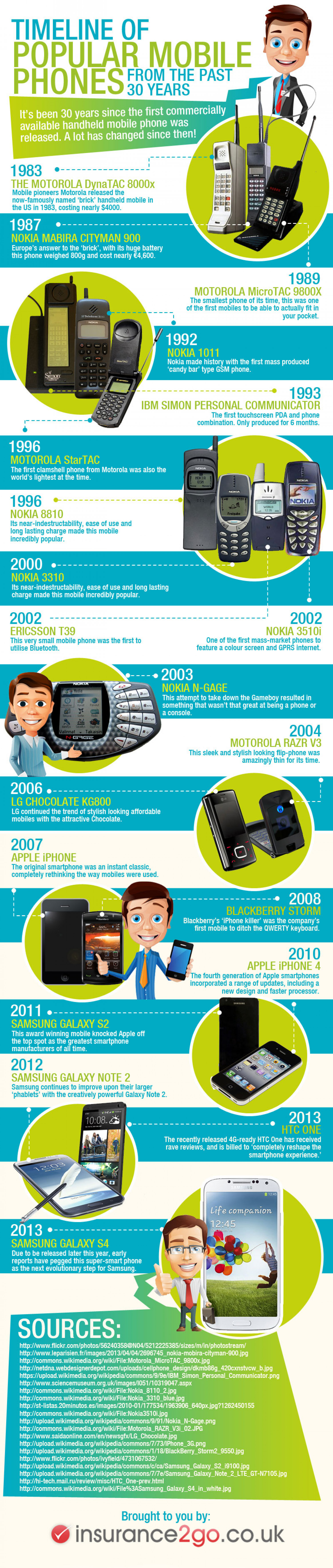 A Brief History Of Mobile Phones Infographic