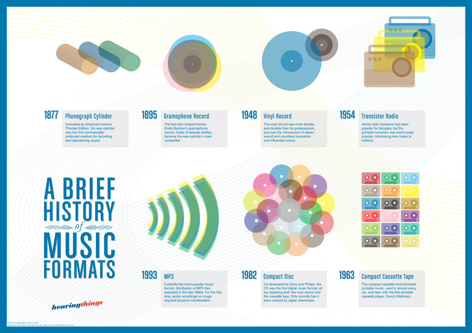 A Brief History of Music Formats Infographic