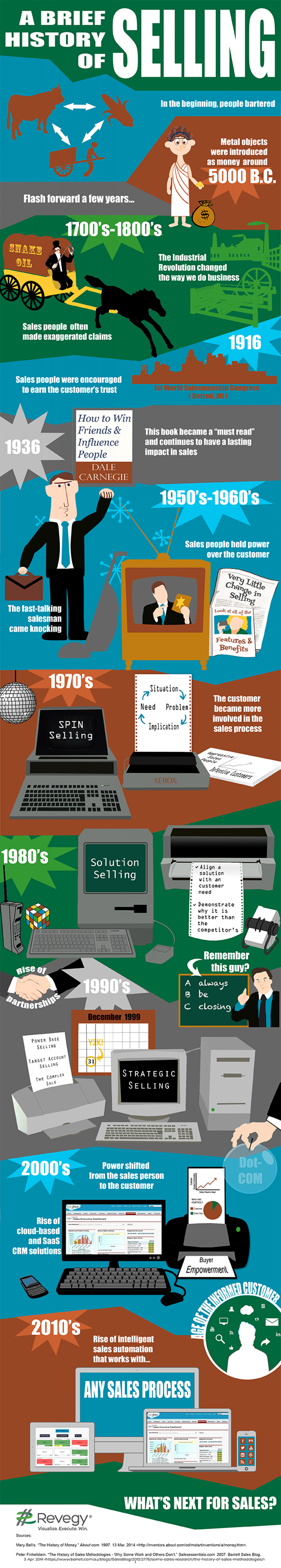 A Brief History of Selling Infographic