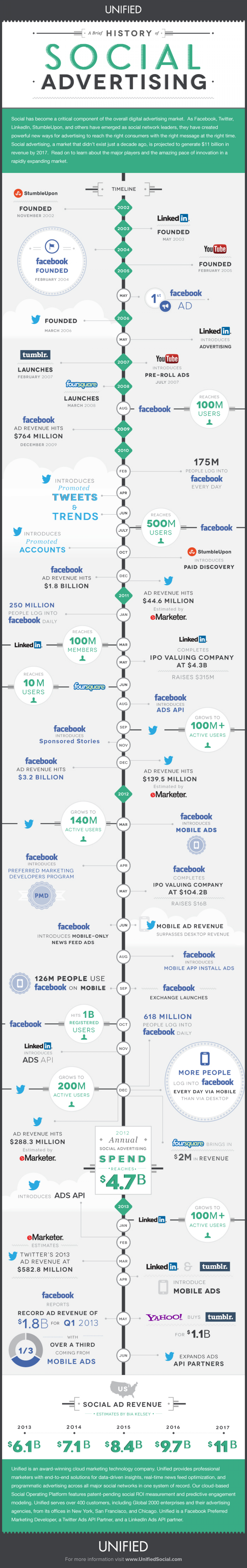 A Brief History of Social Advertising Infographic
