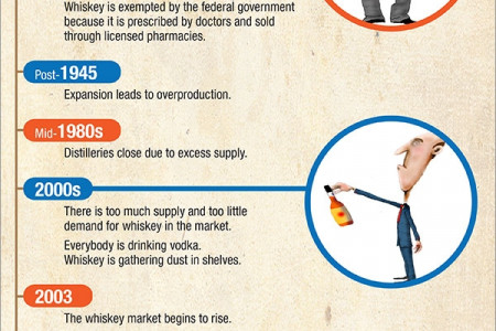A Brief History of the Cyclical Whiskey Shortage in America Infographic