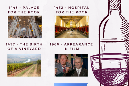 A Brief History of the Ever-Popular Hospices de Beaune Infographic