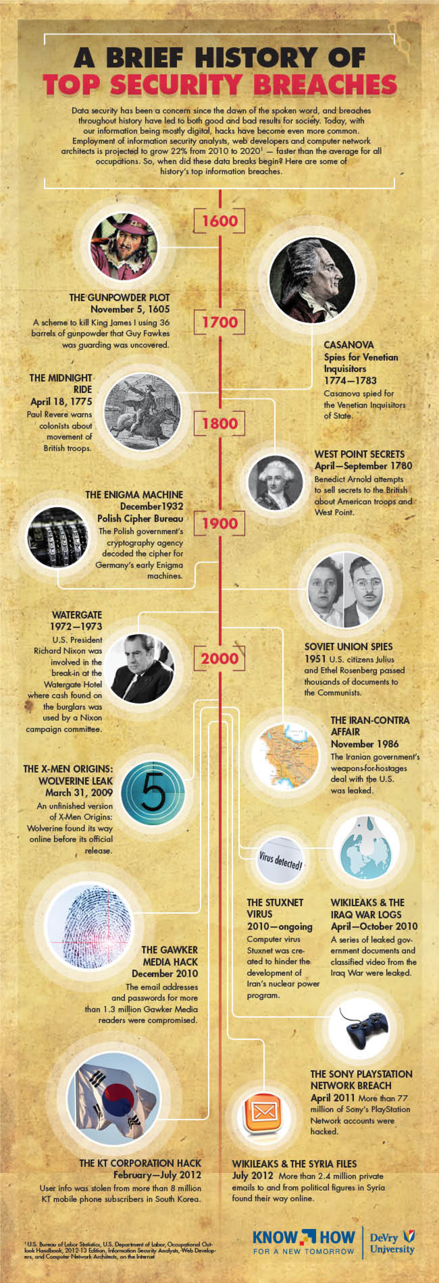 A Brief History of Top Security Breaches Infographic