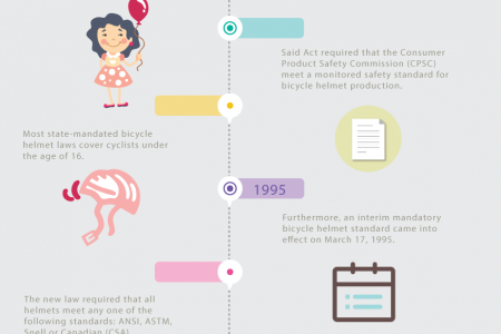 A Brief Legislative History of Bicycle Helmets Infographic