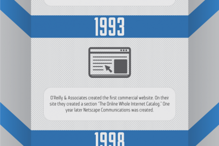 A Brief Look at the History of Content Marketing Infographic