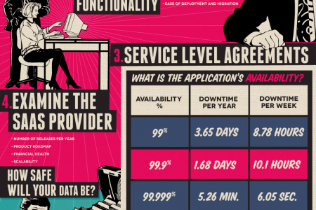 A Buyer's Guide to Cloud Apps Infographic