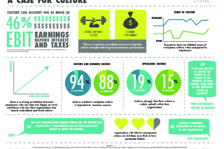 A Case For Culture Infographic