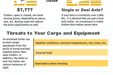 A Case for Enclosed Trailers Infographic