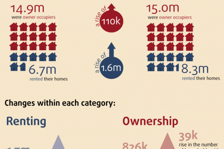 A century of home ownership and renting in England and Wales Infographic