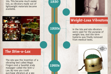 A Century of Vibrators Infographic