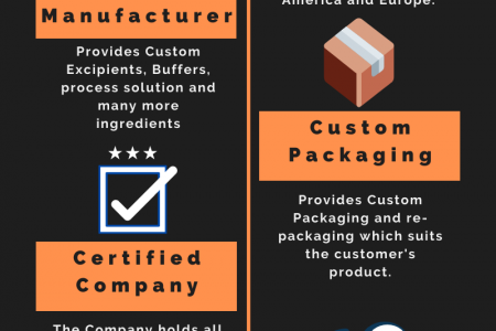 A Certified GMP Manufacturing Facility A&C  Infographic