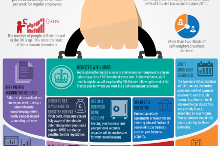 A Checklist For People Becoming Self-Employed Infographic