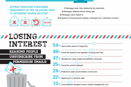 A Closer Look at Email Engagement Infographic