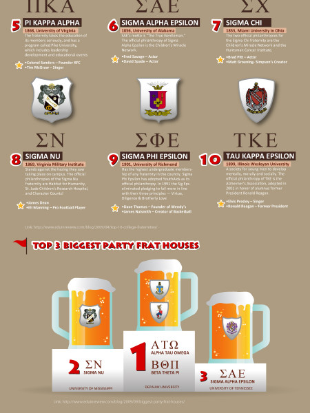 A Closer Look At Fraternities Infographic