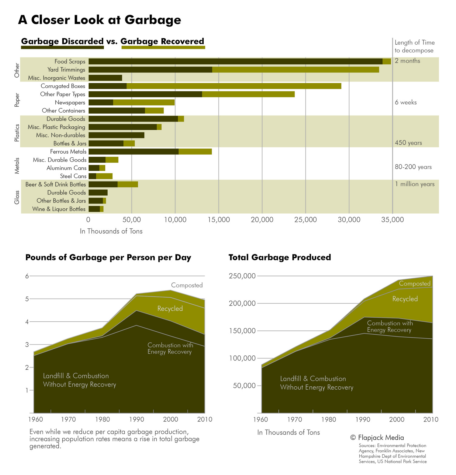 A Closer Look at Garbage Infographic