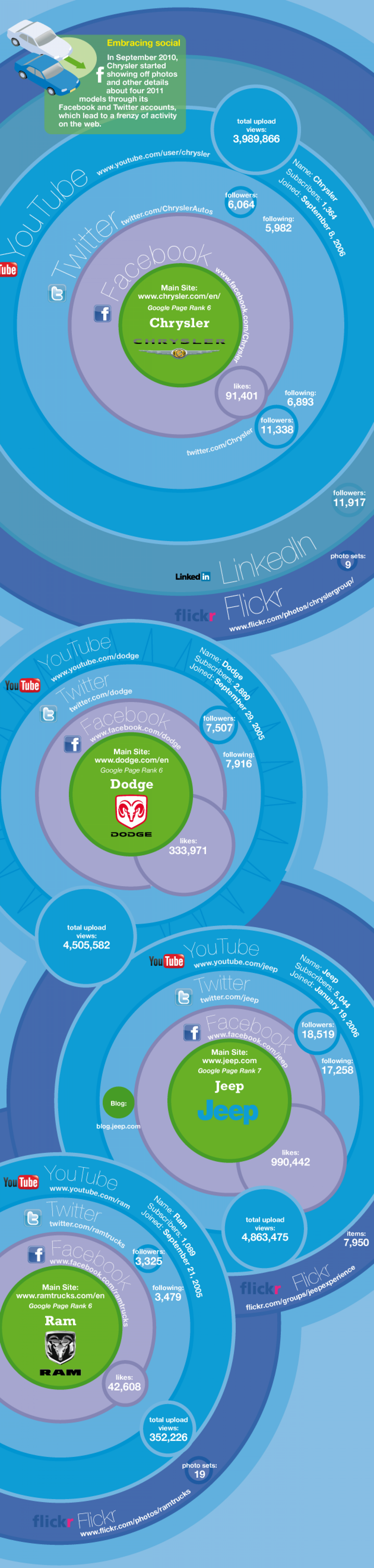 A Closer Look at GM's Social Media Strategy Infographic