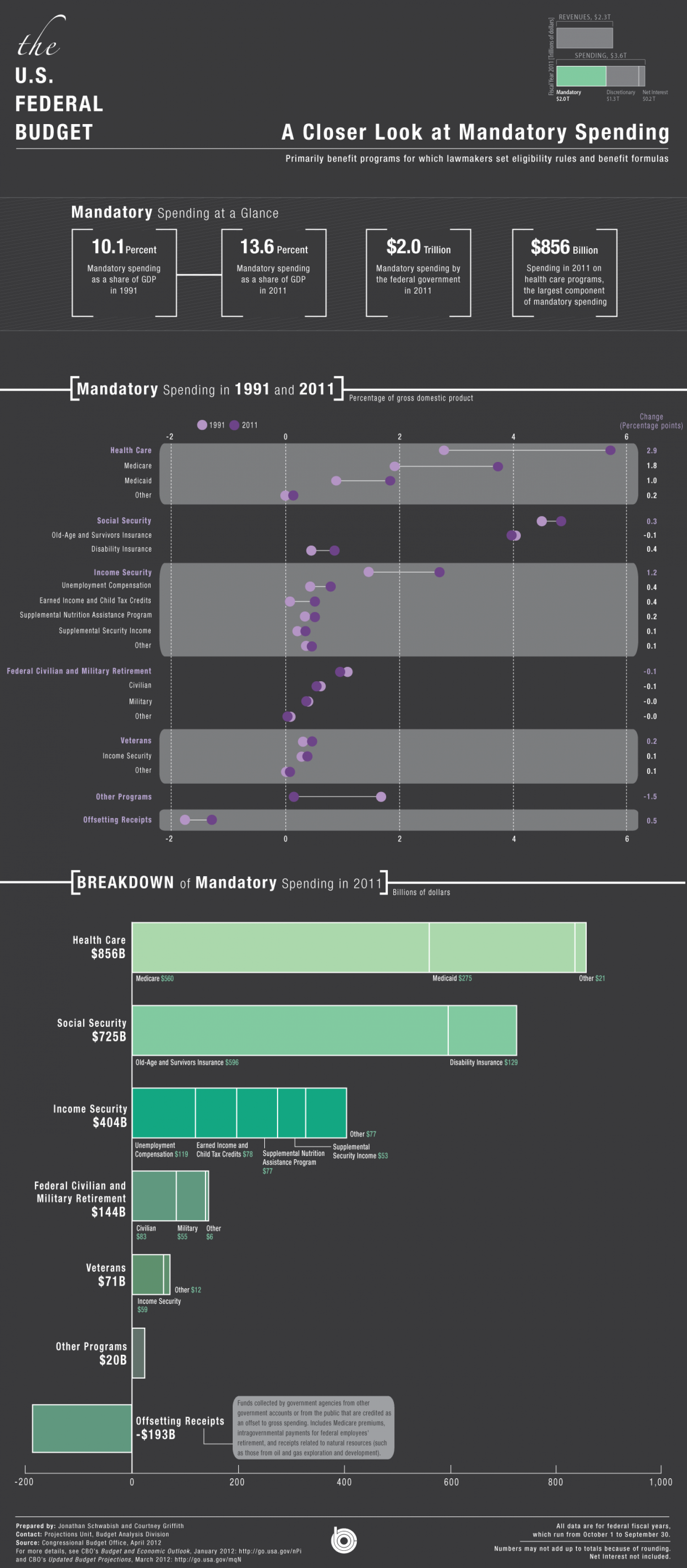 A Closer Look at Mandatory Spending Infographic