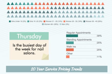 A Closer Look At Nail Salons & Trends Infographic