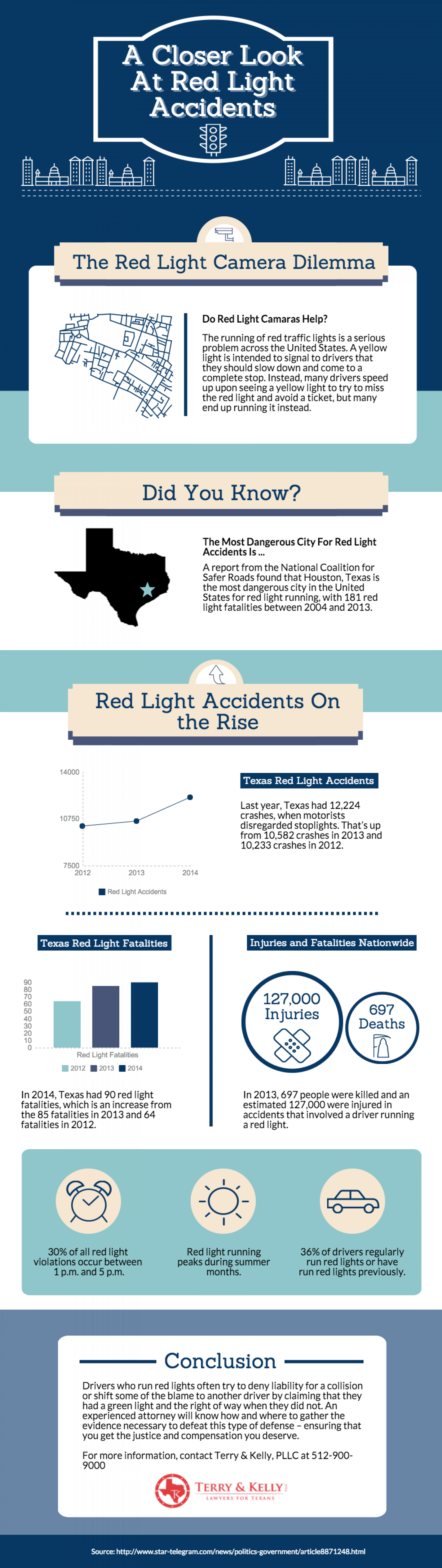 A Closer Look At Red Light Accidents Infographic