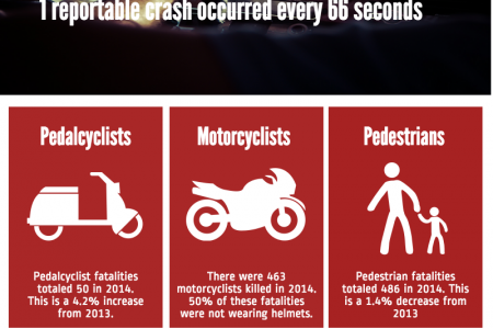 A Closer Look at Texas Motor Vehicle Accidents Infographic