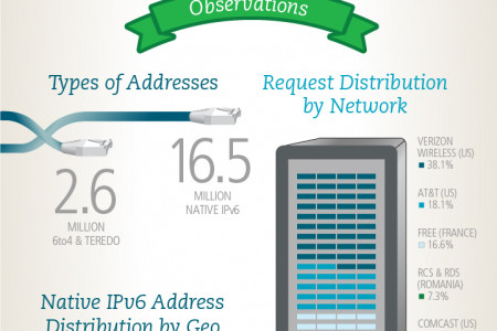 A Closer Look At What Akamai Saw During World IPv6 Launch Infographic