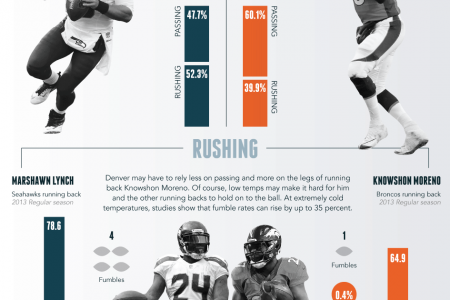 A Cold Super Bowl Is A Different Sort Of Game Infographic